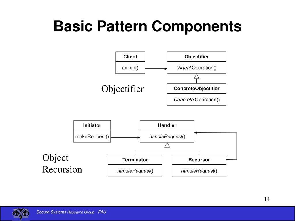 Basic Pattern Components