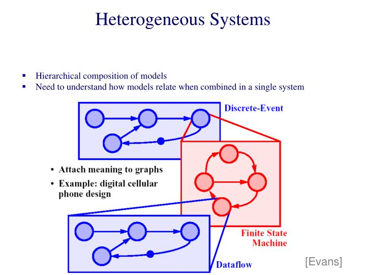 Heterogeneous Systems