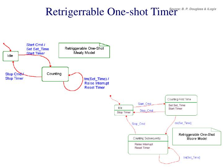 Retrigerrable One-shot Timer