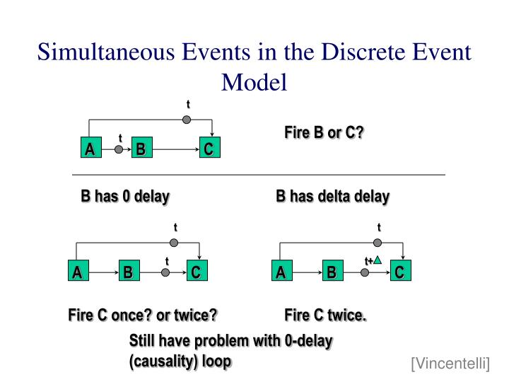 Simultaneous Events in the Discrete Event Model