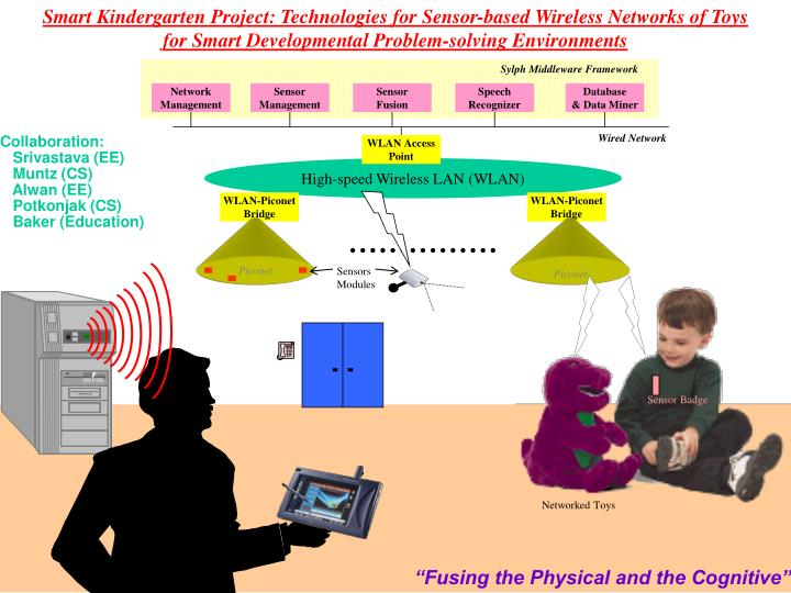 Smart Kindergarten Project: Technologies for Sensor-based Wireless Networks of Toys