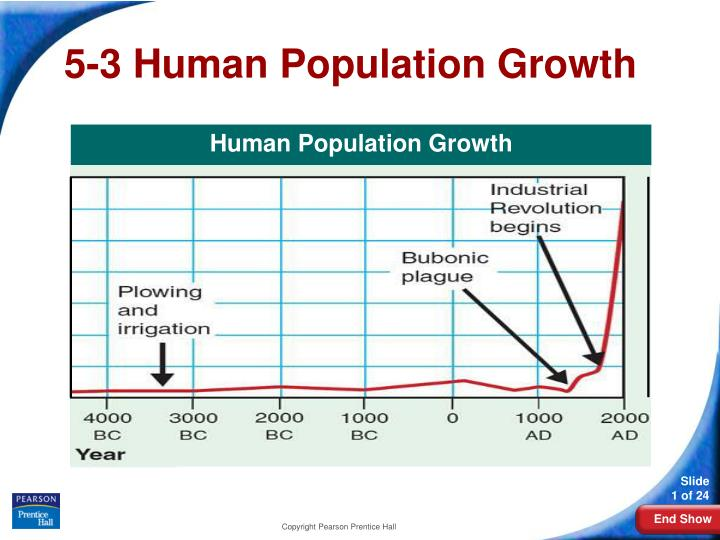 5 3 human population growth