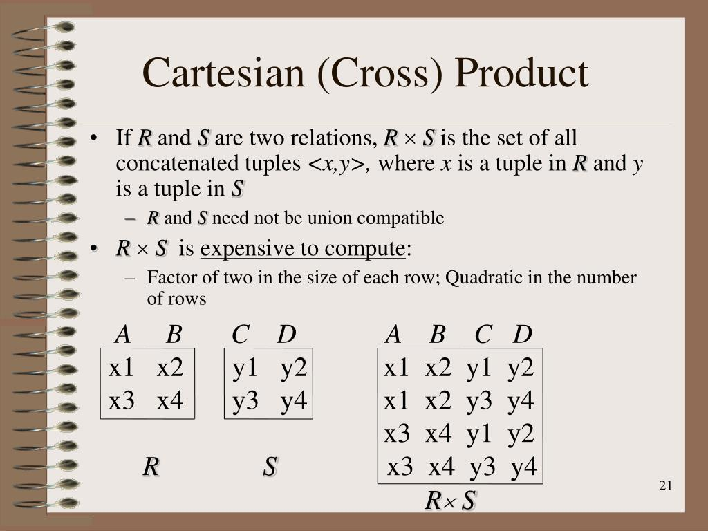 Cartesian (Cross) Product