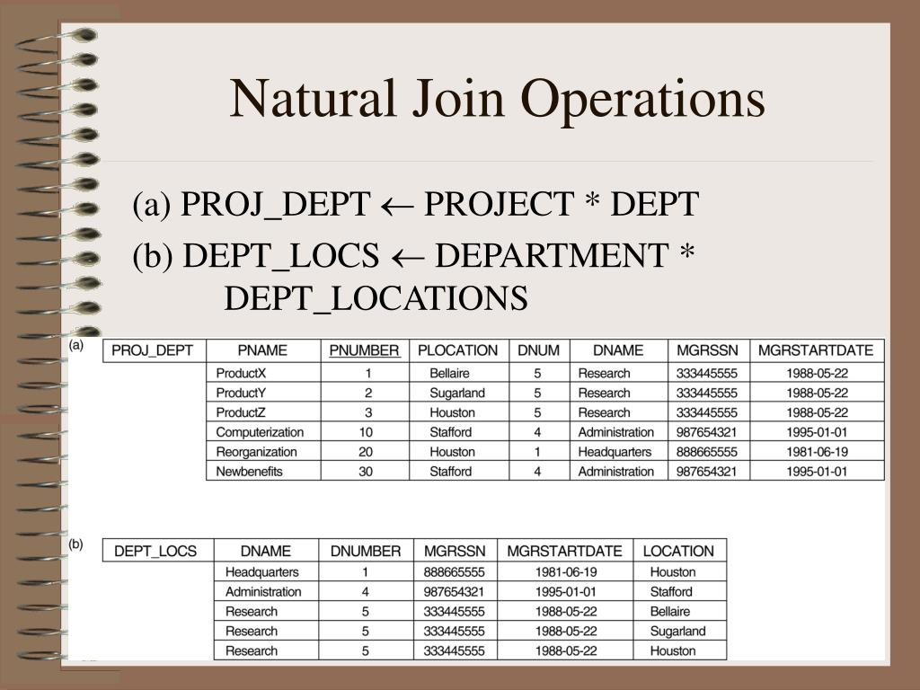 Natural Join Operations