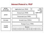 internet protocol vs wap
