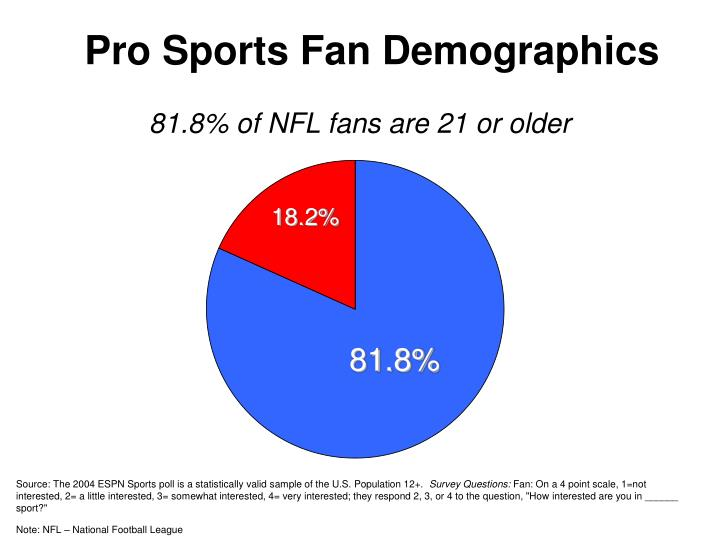 Pro sports fan demographics1