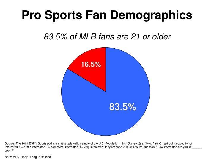 Pro sports fan demographics2
