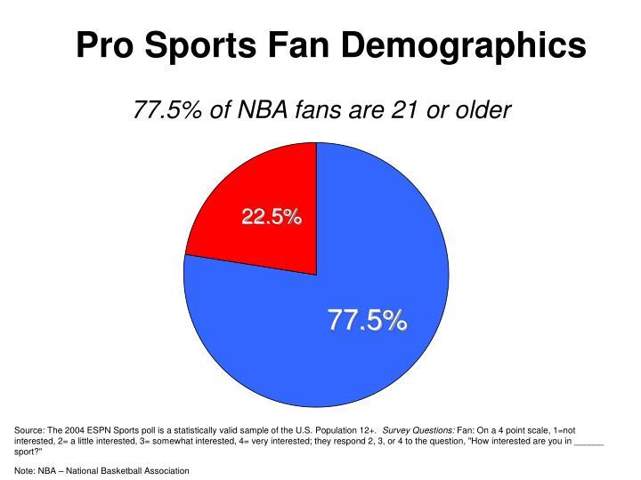 Pro Sports Fan Demographics