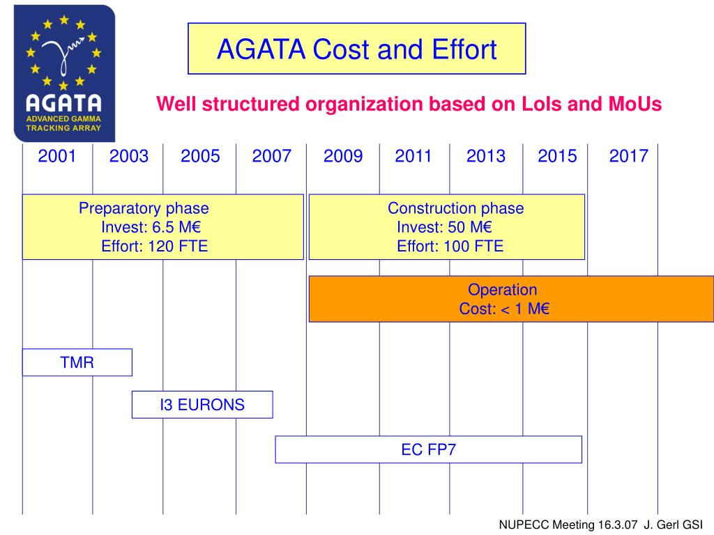 AGATA Cost and Effort