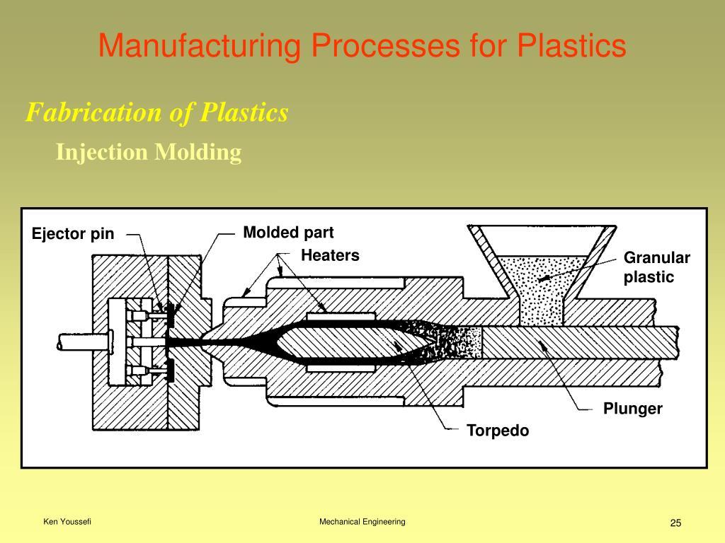 Manufacturing Processes for Plastics