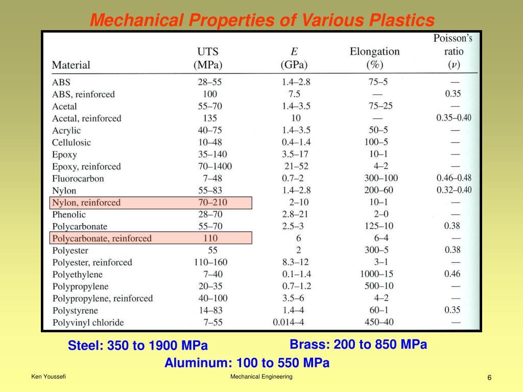 Mechanical Properties of Various Plastics