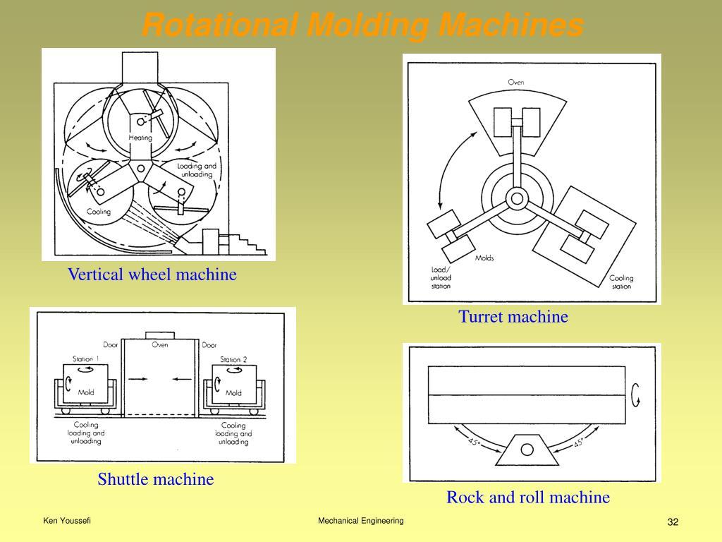 Turret machine