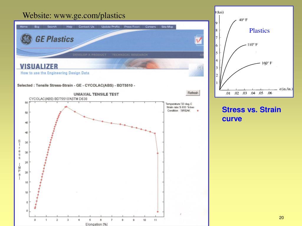 Website: www.ge.com/plastics