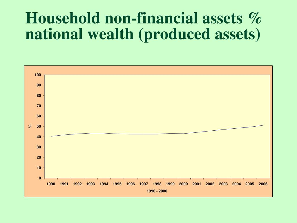 Household non-financial assets % national wealth (produced assets)
