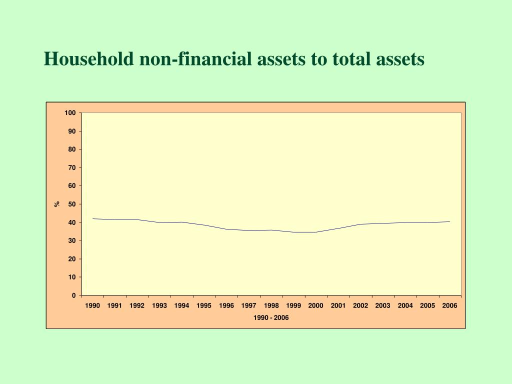 Household non-financial assets to total assets