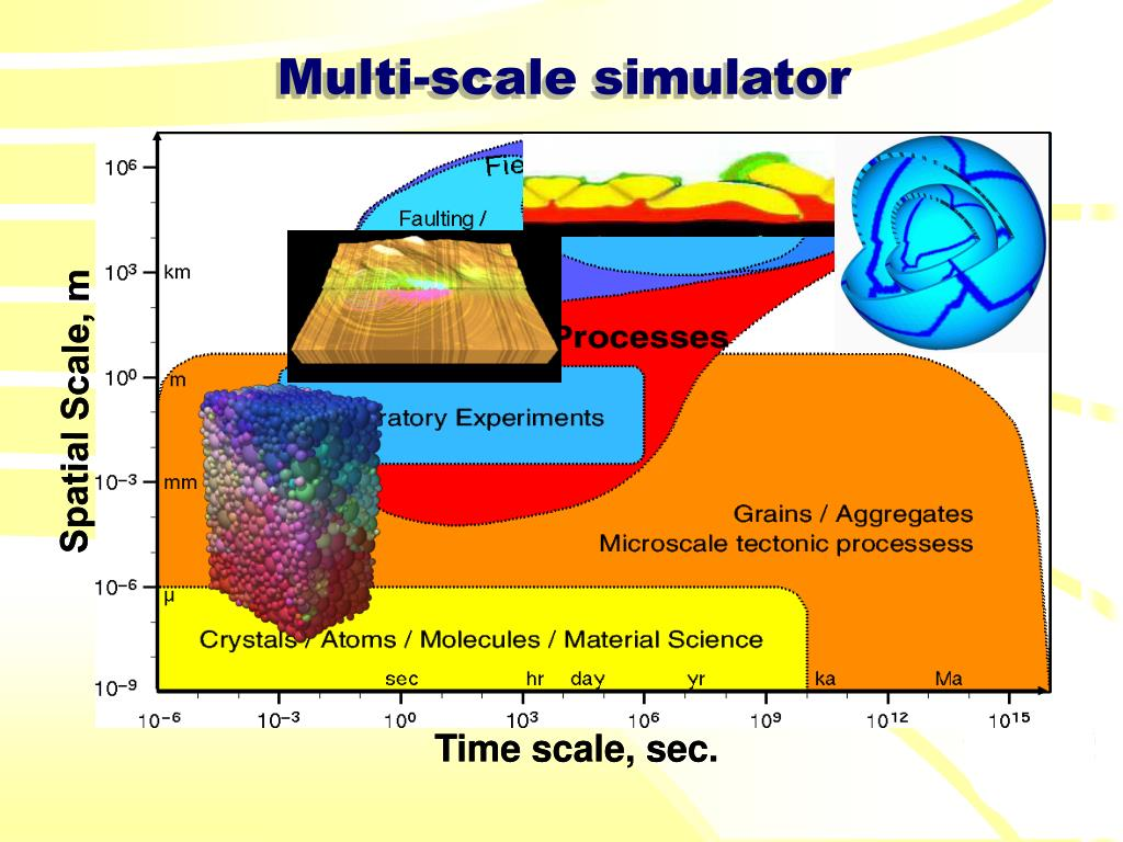 Spatial Scale, m
