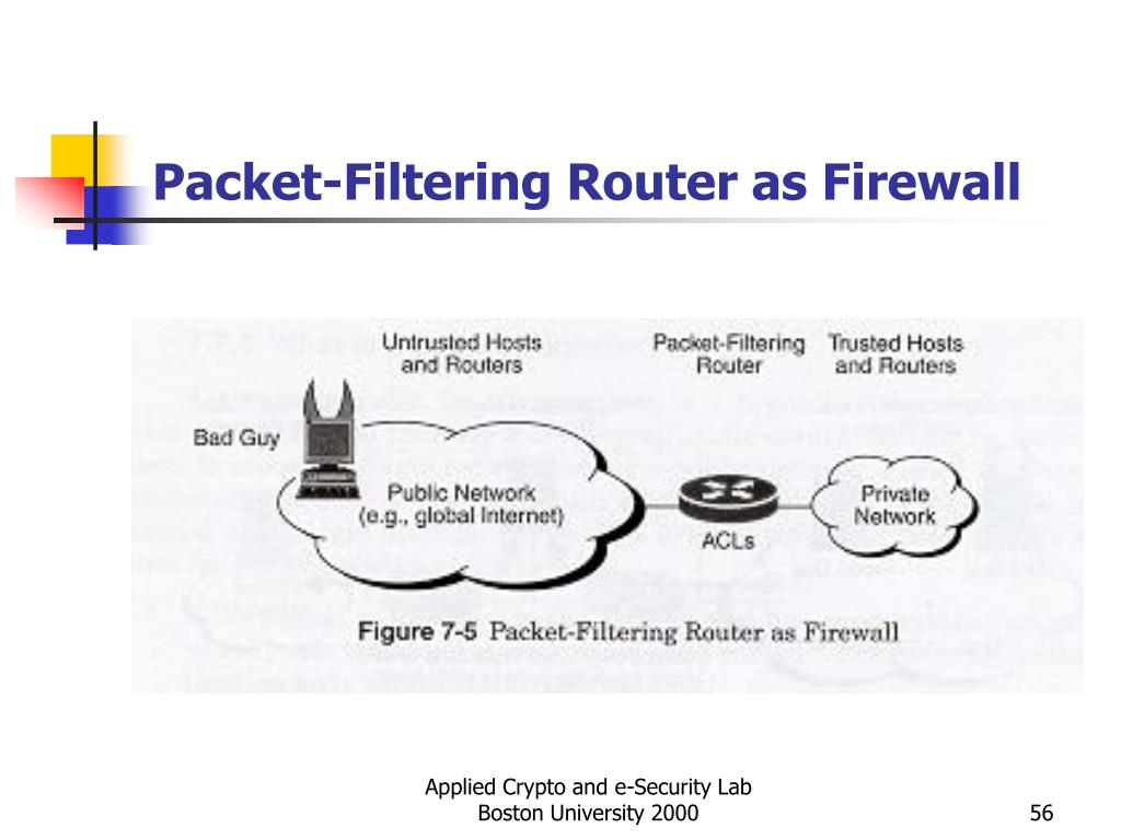 Packet-Filtering Router as Firewall