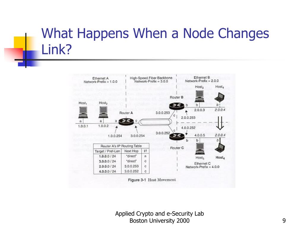 What Happens When a Node Changes Link?