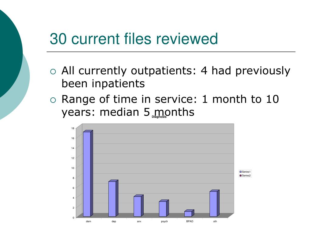 30 current files reviewed