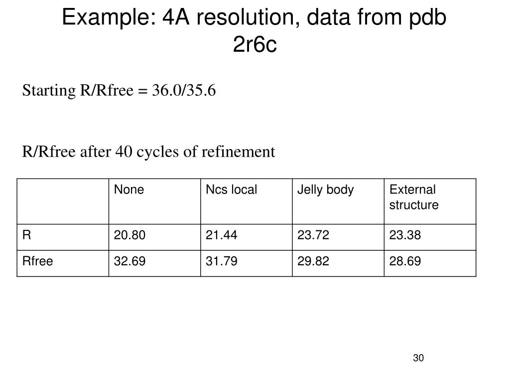 Example: 4A resolution, data from pdb 2r6c
