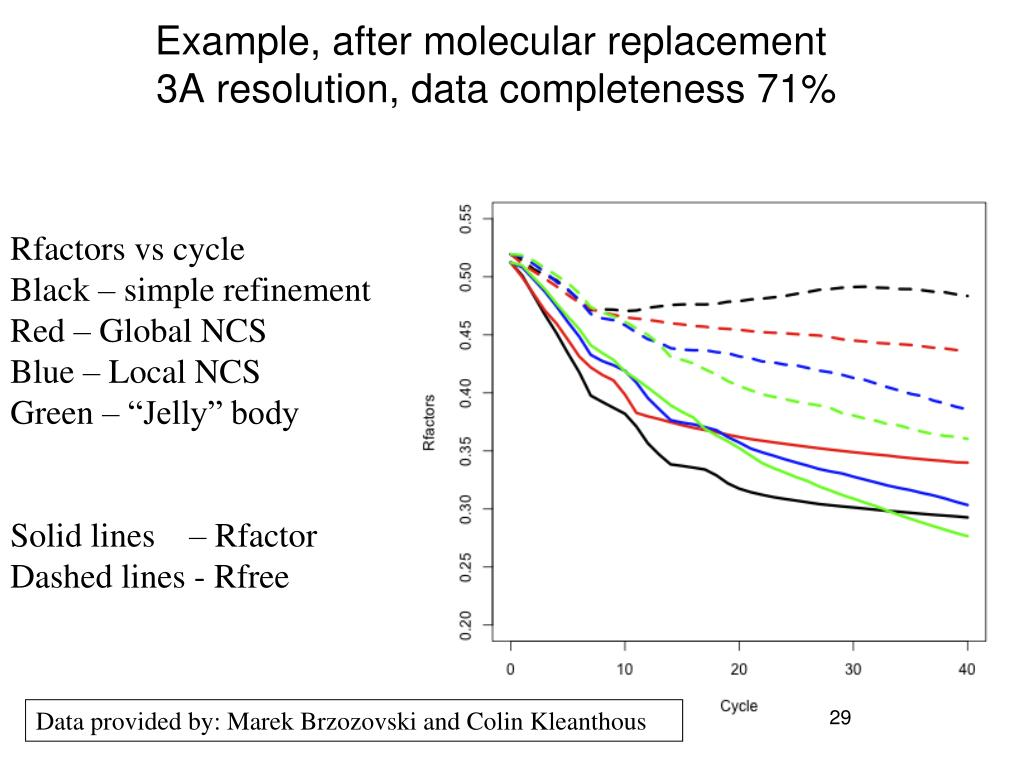Example, after molecular replacement