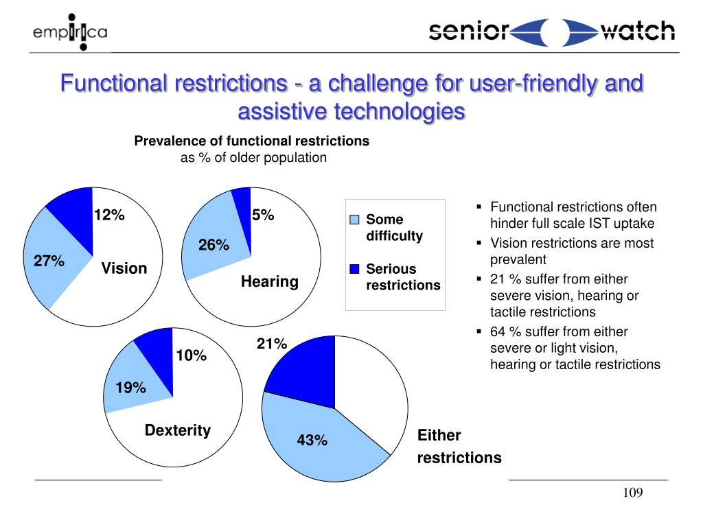 Functional restrictions - a challenge for user-friendly and assistive technologies