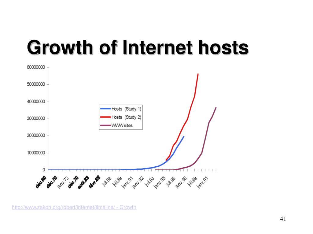 Growth of Internet hosts