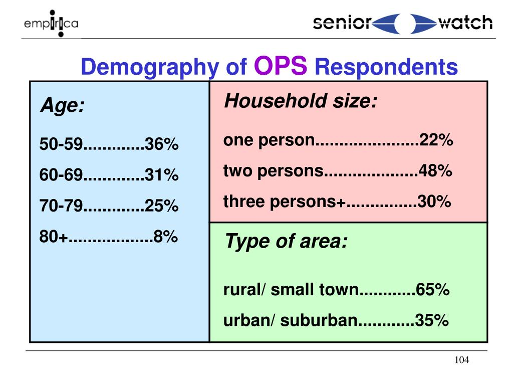 Demography of