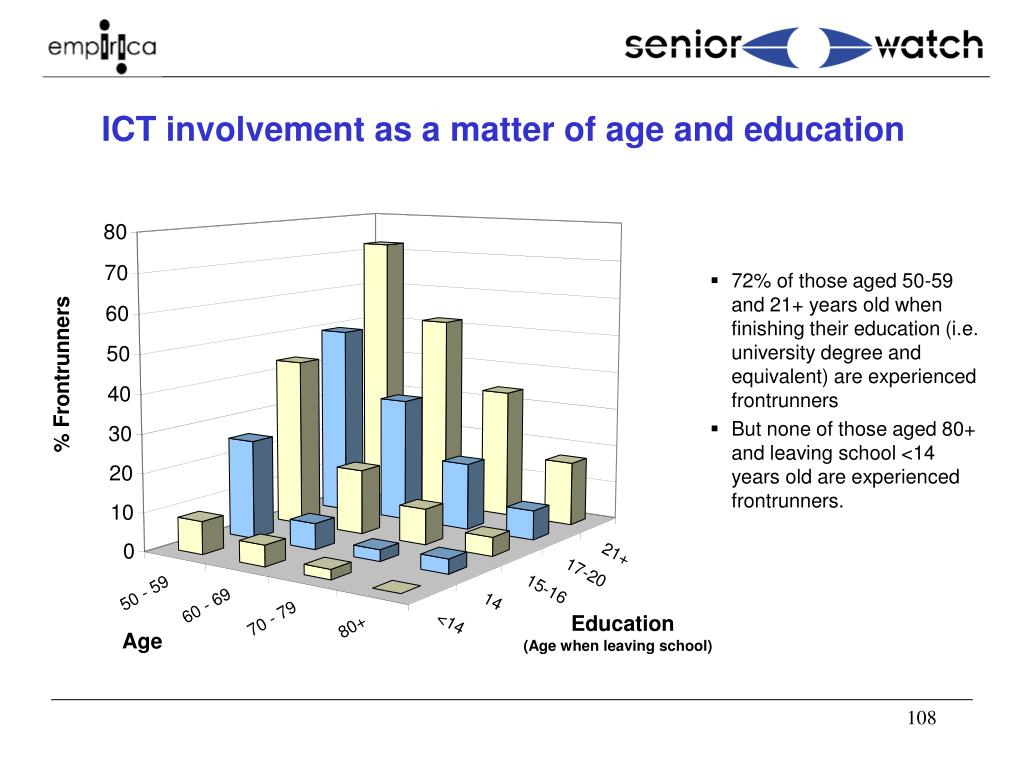 ICT involvement as a matter of age and education