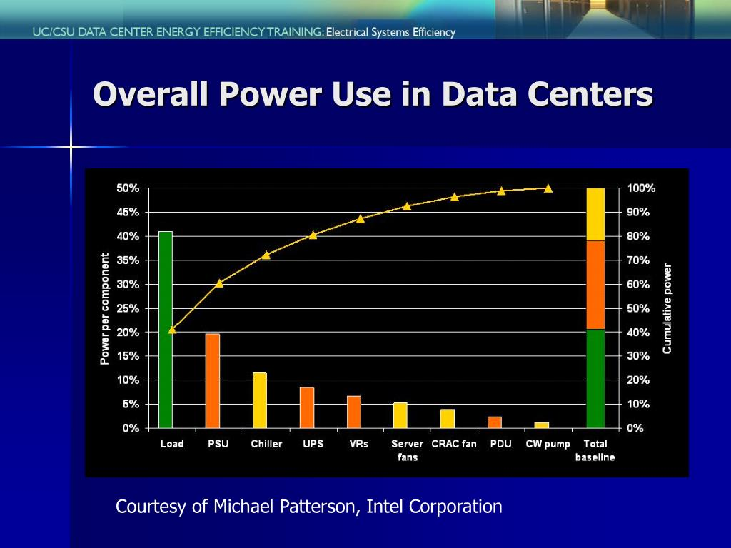 Overall Power Use in Data Centers