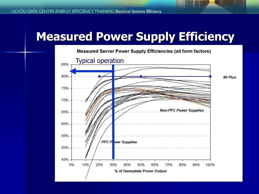 Measured Power Supply Efficiency