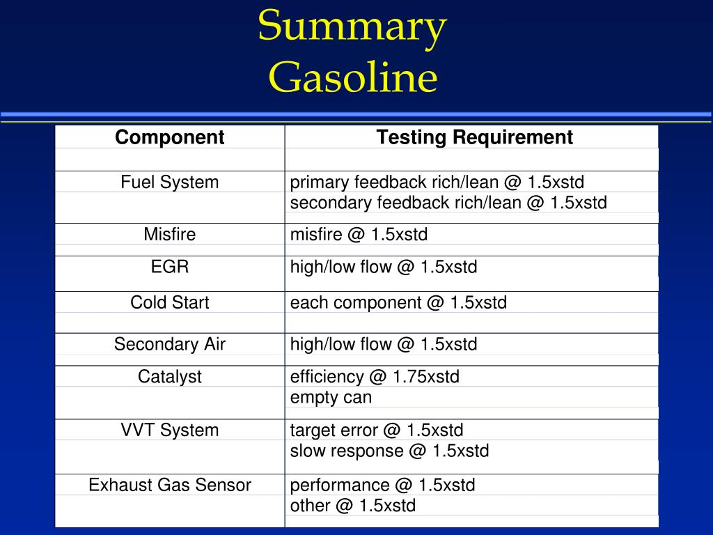 Demonstration Testing Summary