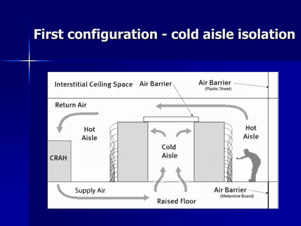 First configuration - cold aisle isolation