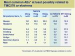 most common aes at least possibly related to tmc278 or efavirenz