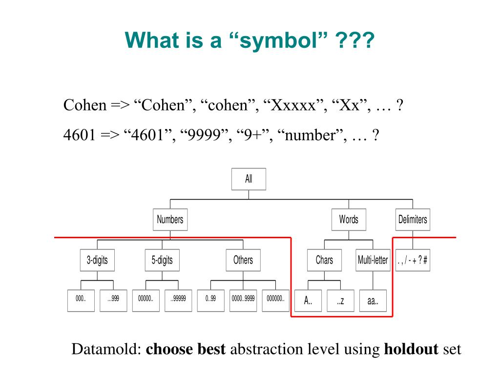"""What is a """"symbol"""" ???"""