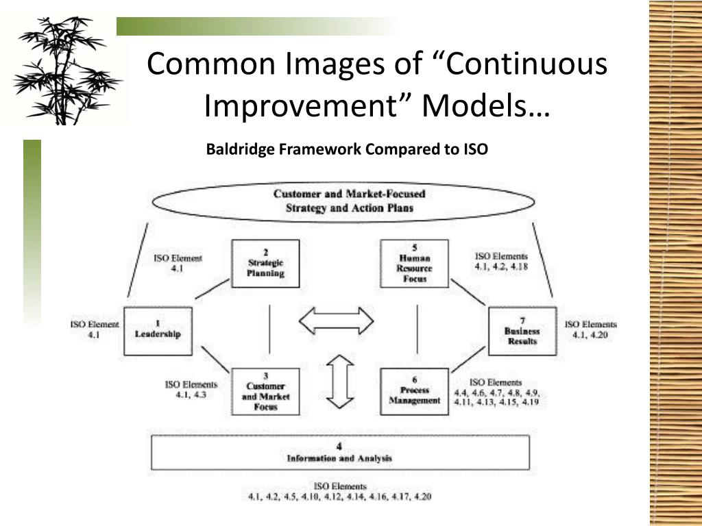 "Common Images of ""Continuous Improvement"" Models…"