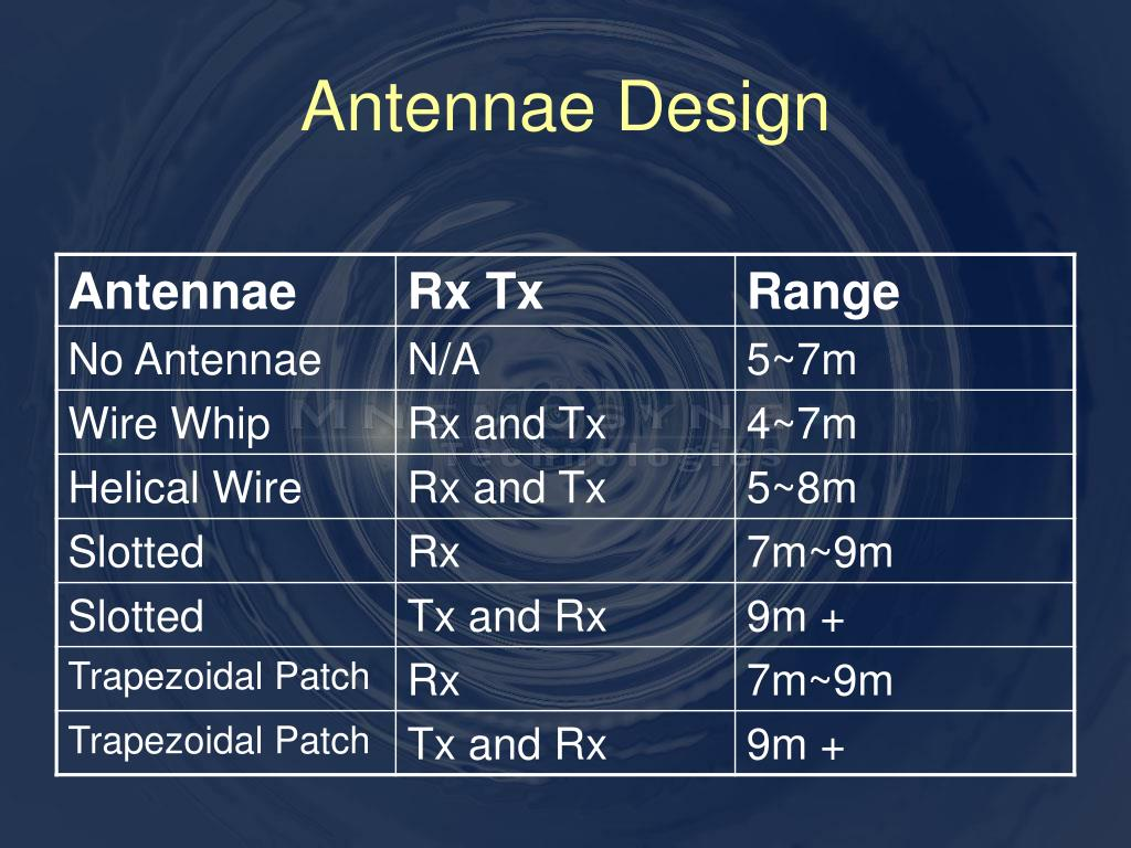 Antennae Design