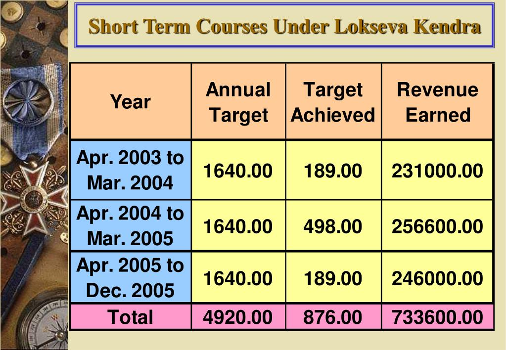 Short Term Courses Under Lokseva Kendra