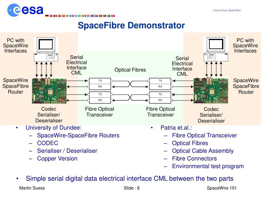 SpaceFibre Demonstrator