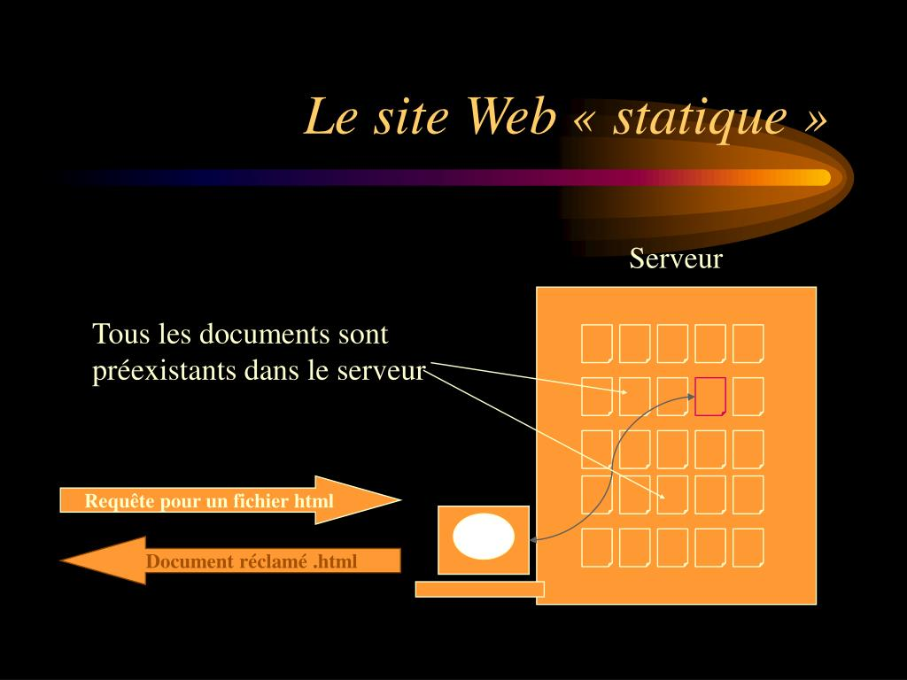 Le site Web « statique »