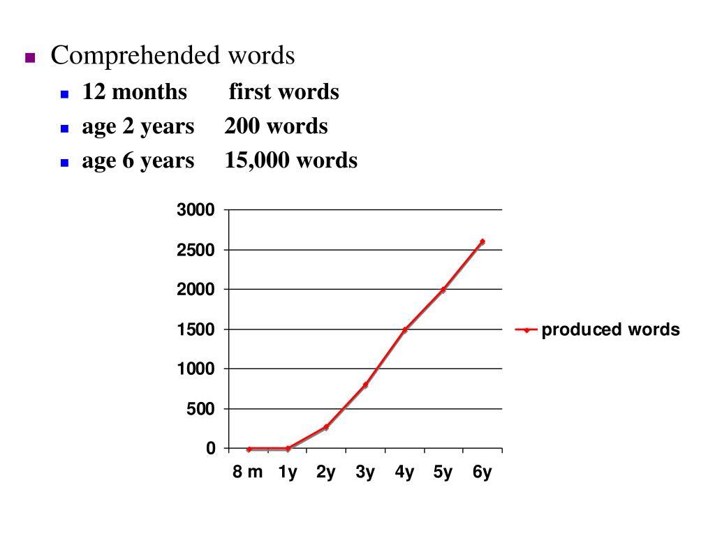 Comprehended words