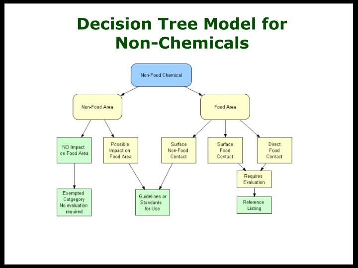 Decision Tree Model for         Non-Chemicals