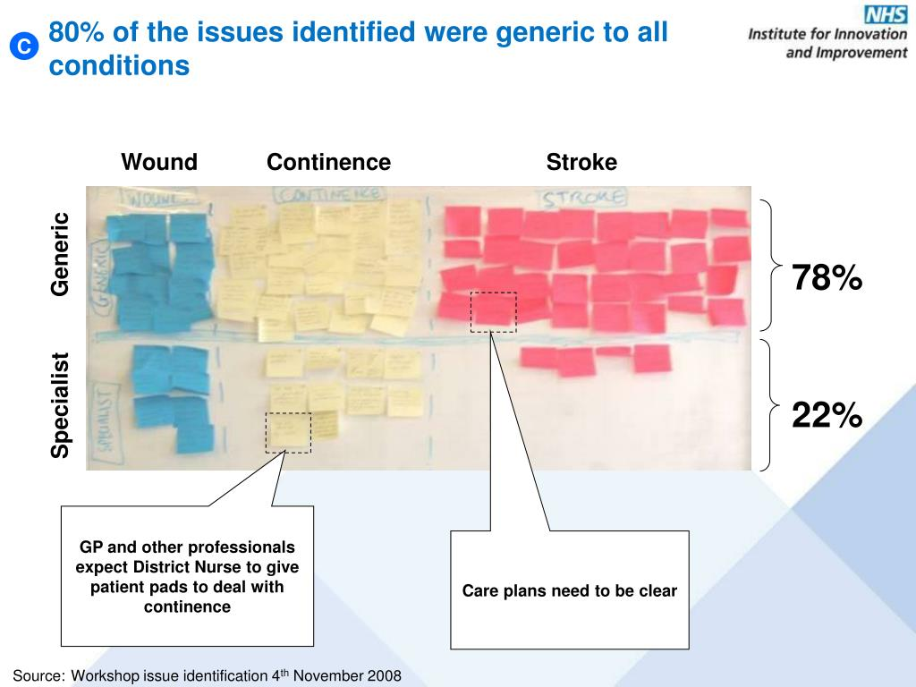 80% of the issues identified were generic to all conditions