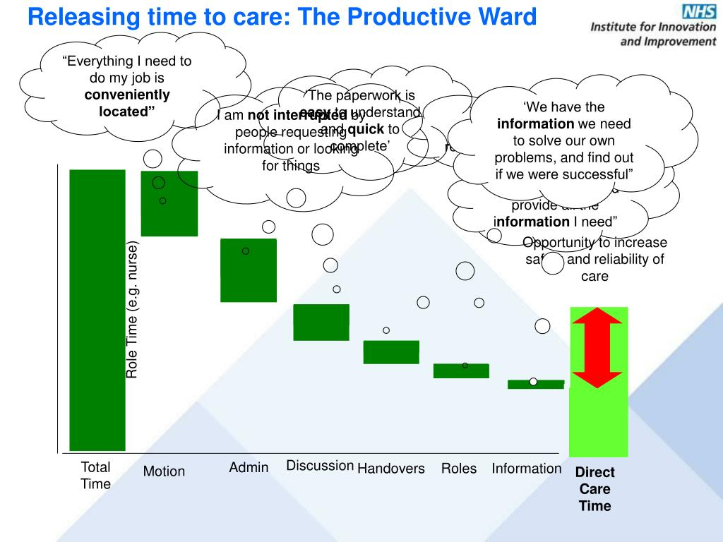 Releasing time to care: The Productive Ward