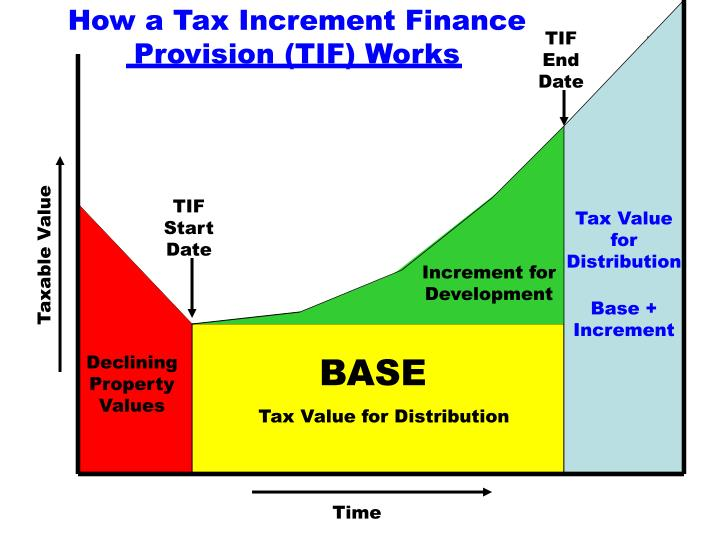 How a Tax Increment Finance Provision (TIF) Works