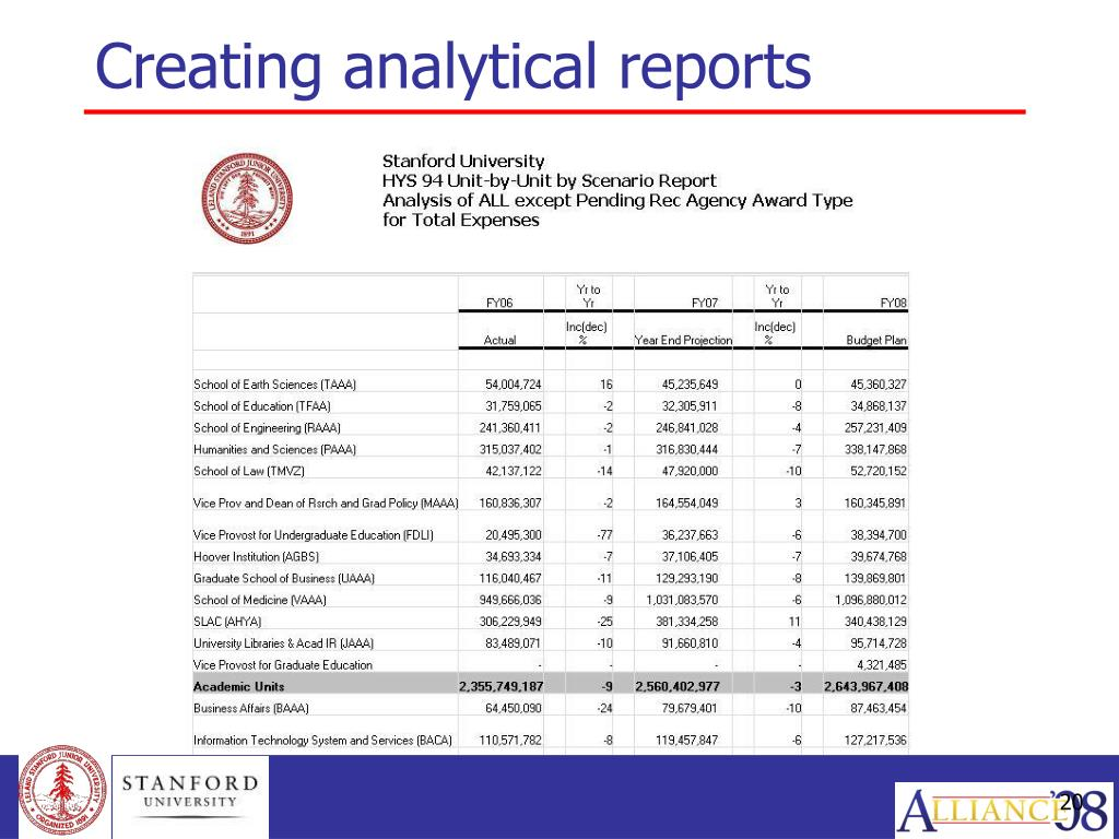 Creating analytical reports