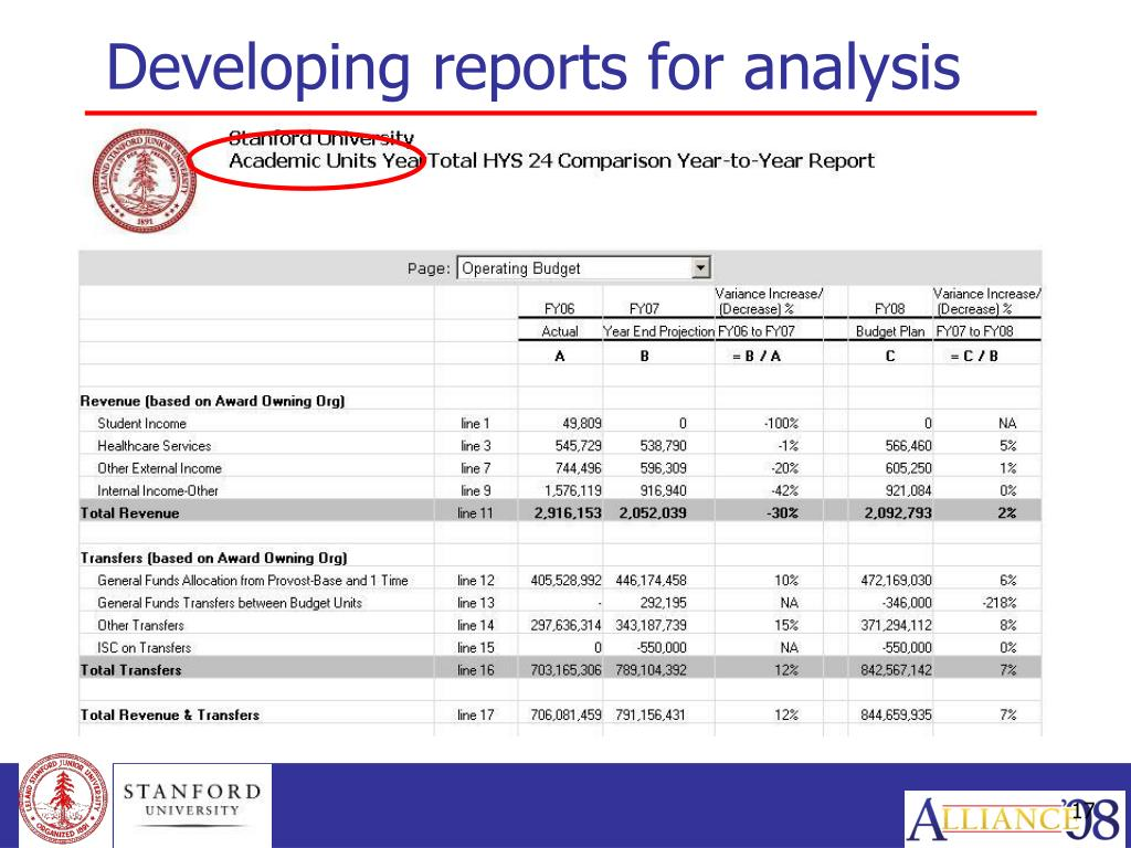 Developing reports for analysis