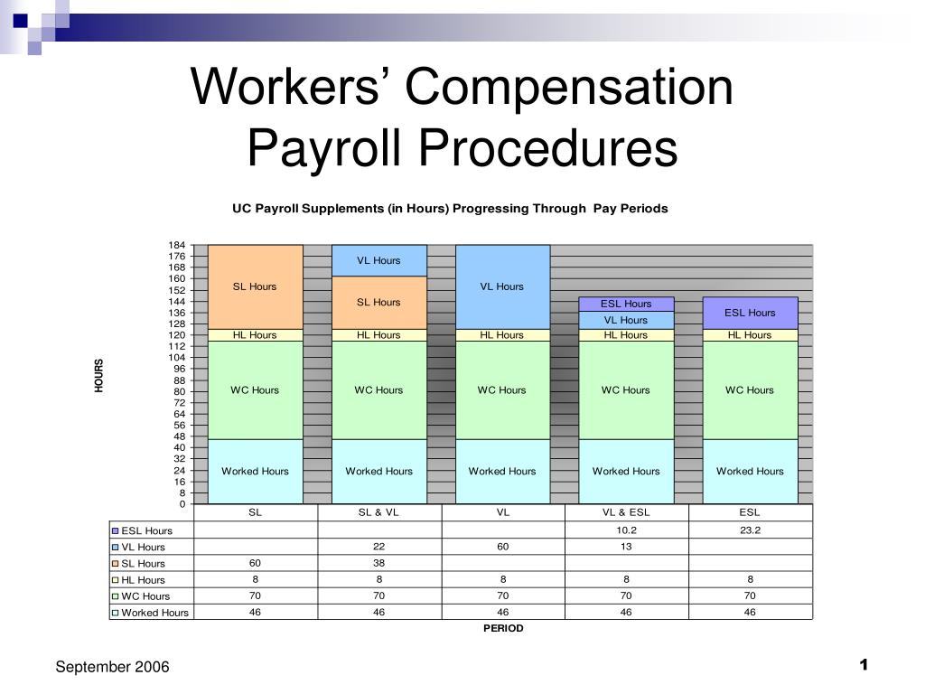 workers compensation payroll procedures l.