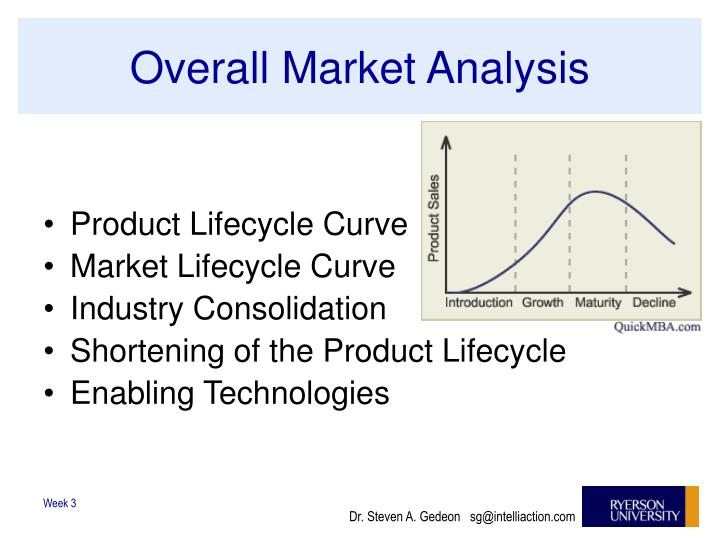 Overall Market Analysis