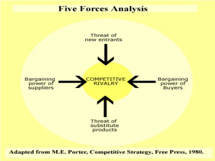five forces analysis prelude corp A porter's five forces analysis of sony shows that competition and the bargaining power of buyers have the highest intensities among the five forces in the industry environment.